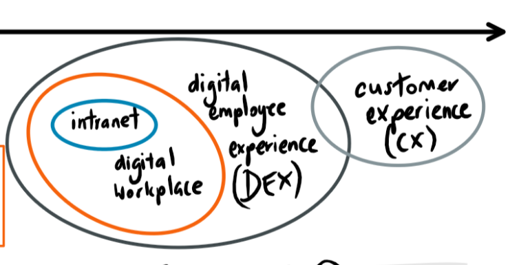 digital-employee-experience